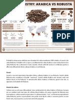 Diferenta dintre cafea Arabica si cafea Robusta