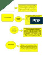 cuadro sinoptico procedimientos final