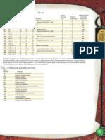 Tablas 1-5 y 1-6 del Complete Psionic