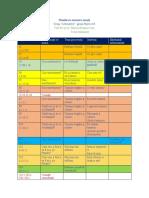 Planificare tematică anuală-SEM I-GR.ALBINUTELOR