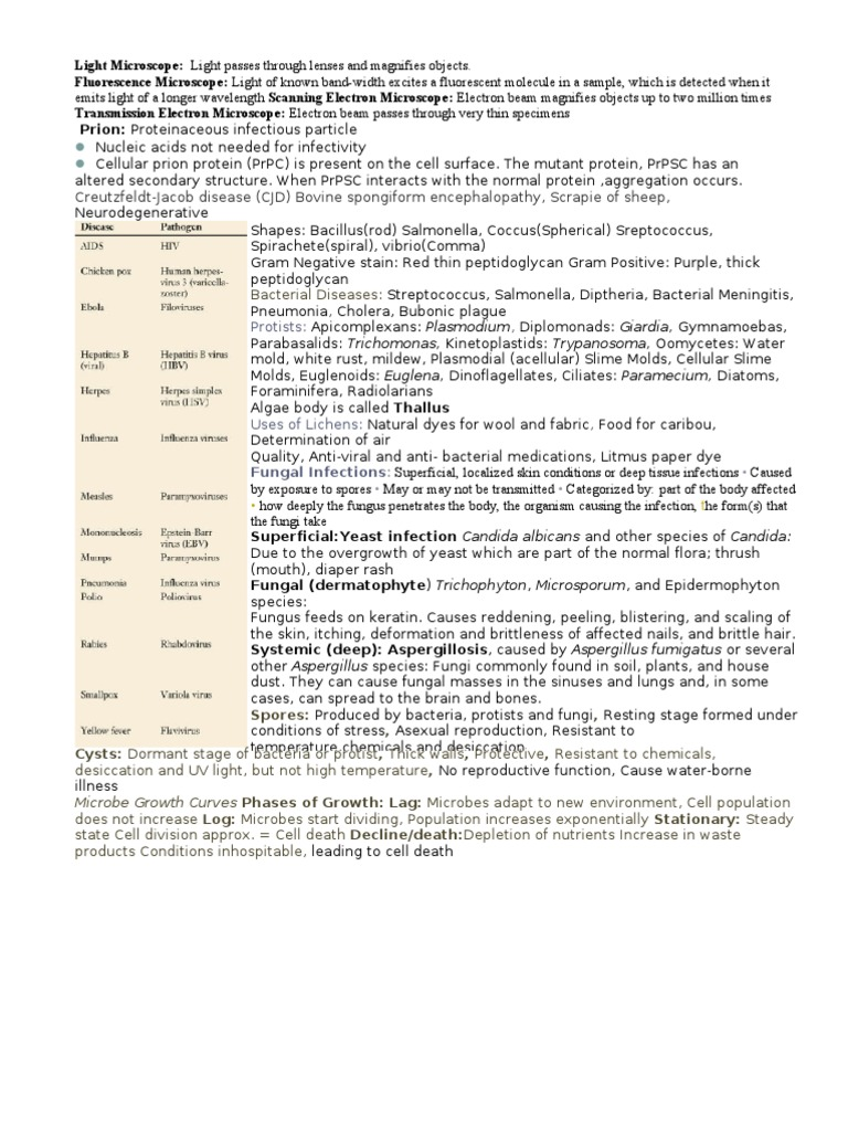 Microbe Mission Science Olympiad Cheat Sheet 2011 | Infection ...