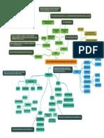 Mapa Mental TCC - Nicole Goulart