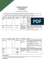 PFC Recruitment 2011