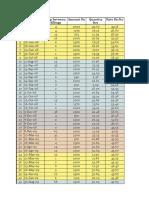 Civic's data