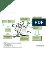 Mapa Mental Adulto Intermedio - Cambios Cognoscitivos