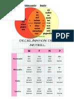 Präpositionen - Akkusativ - Dativ - Kreise
