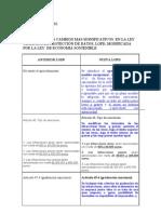 Cuadro Resumen Comparado Antigua Lopd y Nueva Lopd