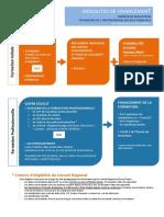 modalites-financements-niveau4