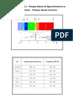 UV-VIS + FC