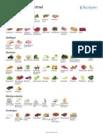 schlankr-gruene-lebensmittel
