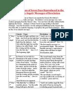 Genesis' 7 Days Reflection in Revelation