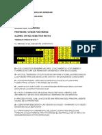TRABAJOS PRACTICOS PEDAGOGIA 1, 2, 3, 4, 6, 7