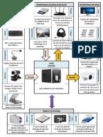 Affiche - schéma fonctionnel d'un ordinateur