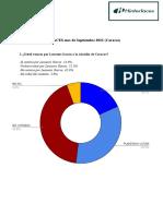 Encuesta HINTERLACES Mes de Septiembre 2021 (Caracas)