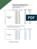 Daftar Berat Besi Deform & Polos