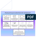 Principales eventos del internet
