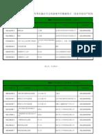 各省市知识产权局数据统计 2002-2003