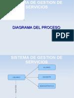 Diagrama Del Proceso - Gestion de Servicios