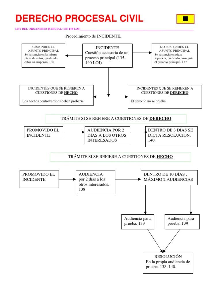 Copia 11 de 14 esquema procedimiento de incidente loj ccuart Gallery