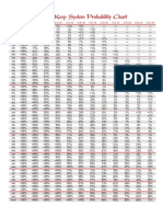 L5R - 3rd Edition - Probability Chart