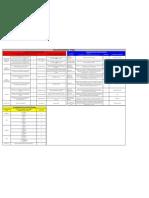 Tabela de Criterios PFMEA