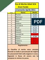 Classifica Di Merito Aprile 2011