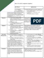 Propiedades y Usos de los compuestos Orgánicos