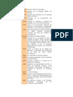 Cronologia Napoleon