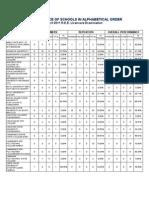 April 2011 REE Board Exam Performance of Schools