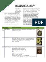 Ernesto Che Guevara Bolivian Diary. International list of editions
