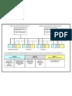 AA-Master Key Scheme