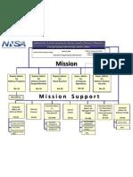 Nnsa New Org Chart