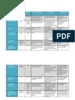 Educational Portal Comparison Table