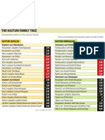 The Hindu Newspaper - Family Tree and Share Holding