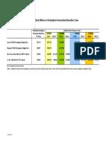 Copy of Renovation Bond Effects