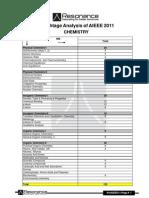 AIEEE 2011 Weightage Analysis