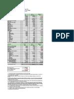 PTO Budget Update - 5/3/2011