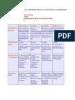 Criterios de evaluación de la exposición oral. Grupo B2.1. Primavera 2011