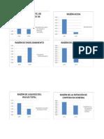 Grafica Razones Financier A Ejercicio 2