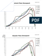 Snowpack Graphs