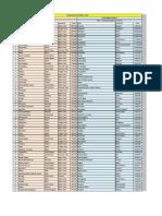 World Port Rankings 2009