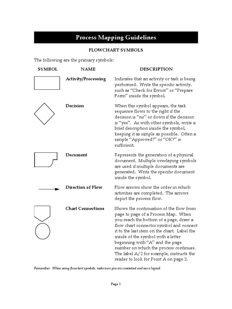 Process mapping guidelines areas of computer science computing biocorpaavc Image collections
