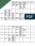 Fisiologia Animal - Tabela