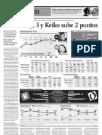 Ollanta Baja 3 y Keiko Sube 2 Puntos
