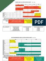 BMW Transmission Chart