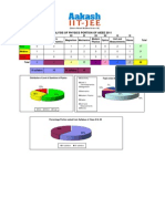 Analysis for Aieee 2011