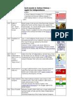 Timeline India1