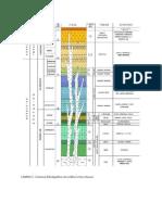 columna estratigráfica