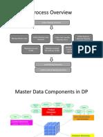 SAP APO - Master Data