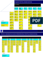 Insurance Processes Map by D&T